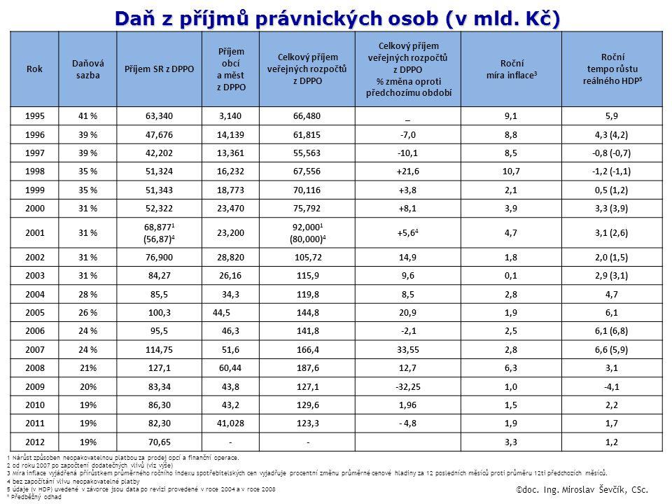 Daň z příjmů právnických osob (v mld. Kč)
