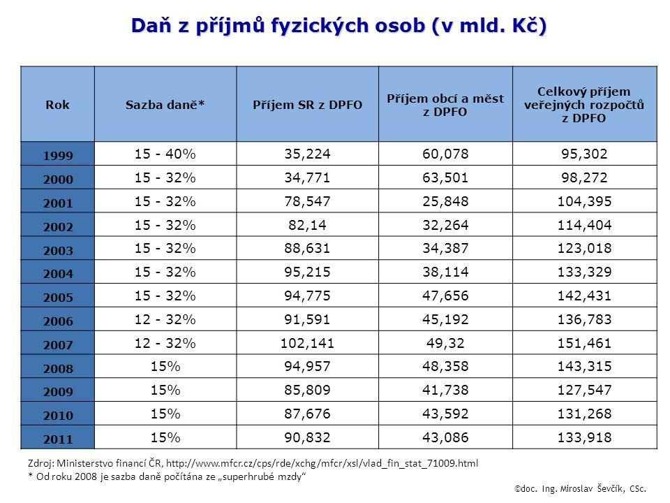 Daň z příjmů fyzických osob (v mld. Kč)