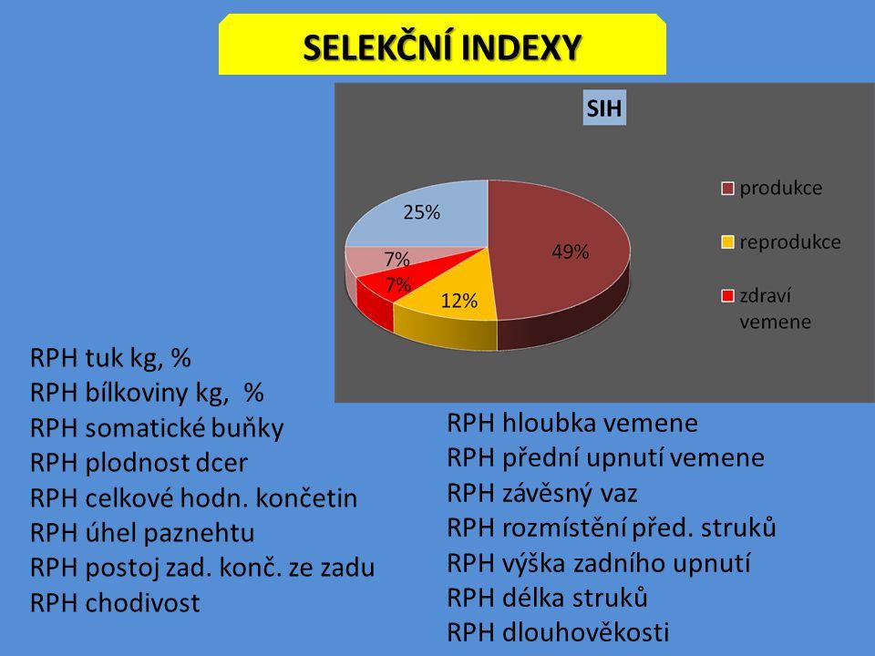 Selekční indexy RPH tuk kg, % RPH bílkoviny kg, % RPH somatické buňky