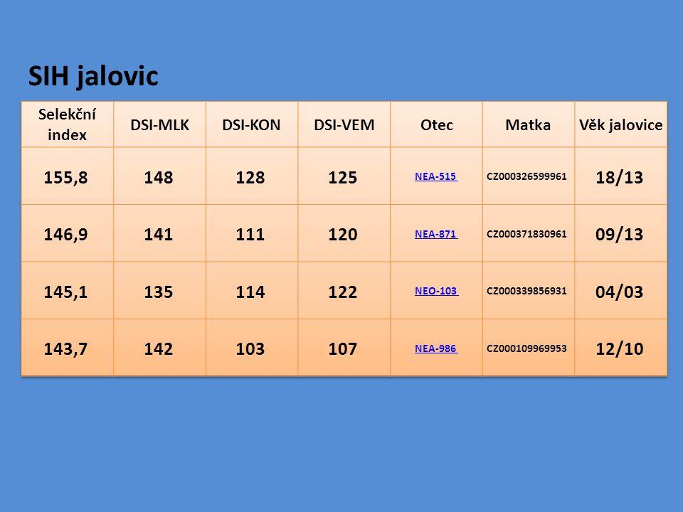 SIH jalovic Selekční index. DSI-MLK. DSI-KON. DSI-VEM. Otec. Matka. Věk jalovice. 155,8 148