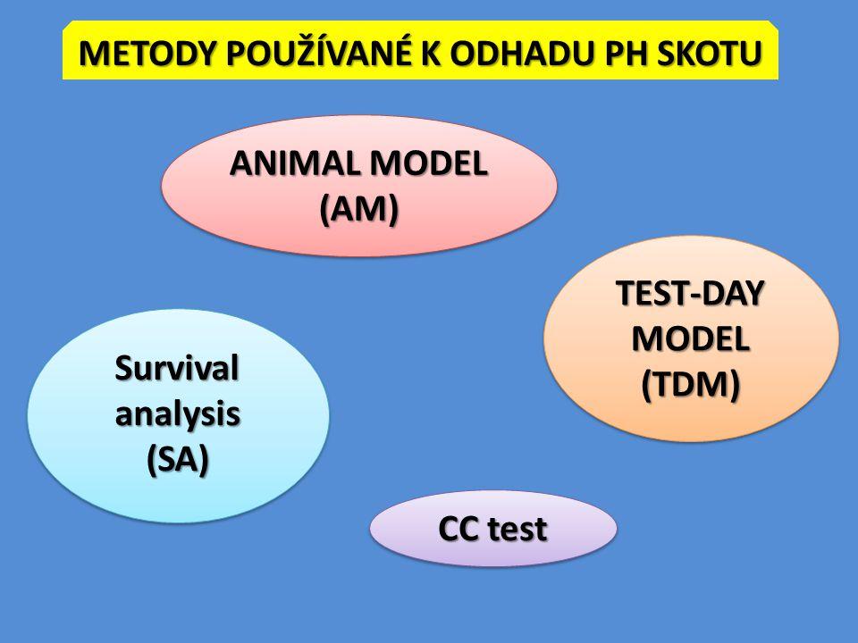 Metody používané k odhadu PH skotu Survival analysis (SA)
