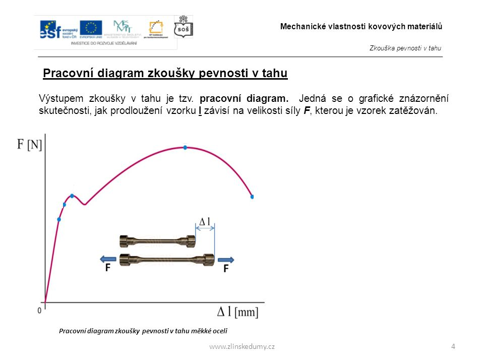 Pracovní diagram zkoušky pevnosti v tahu měkké oceli