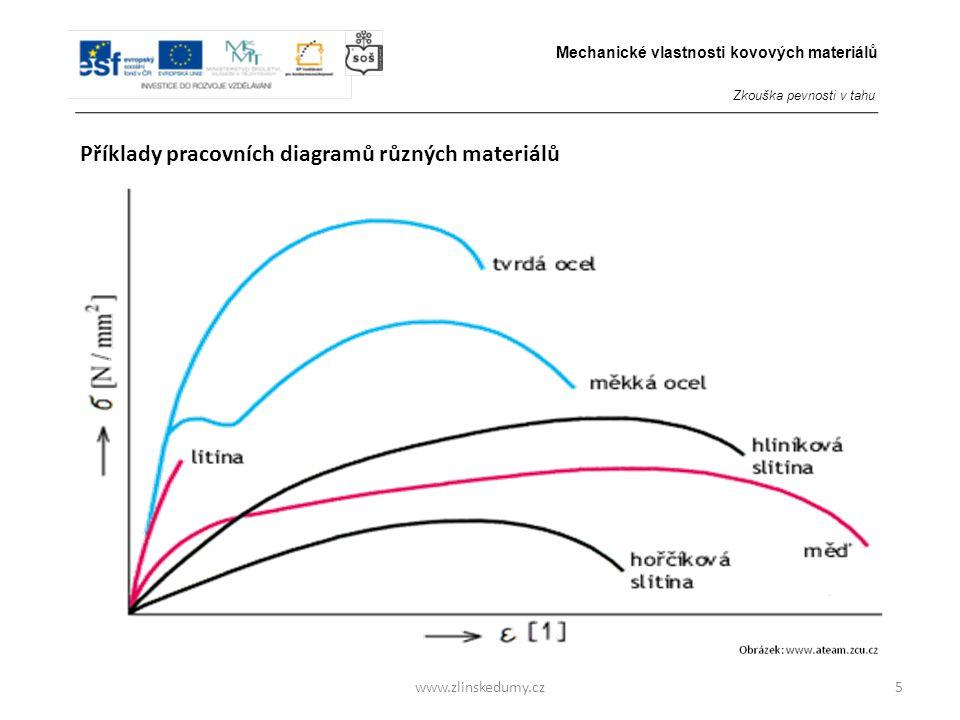 Příklady pracovních diagramů různých materiálů
