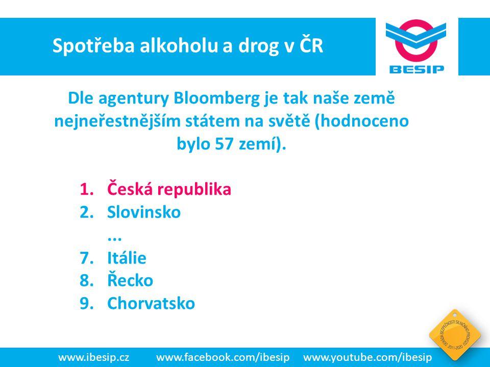 Spotřeba alkoholu a drog v ČR