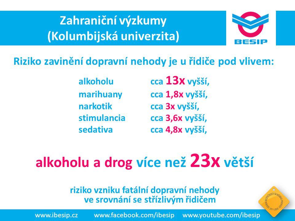 BESIP v ČR - realita alkoholu a drog více než 23x větší
