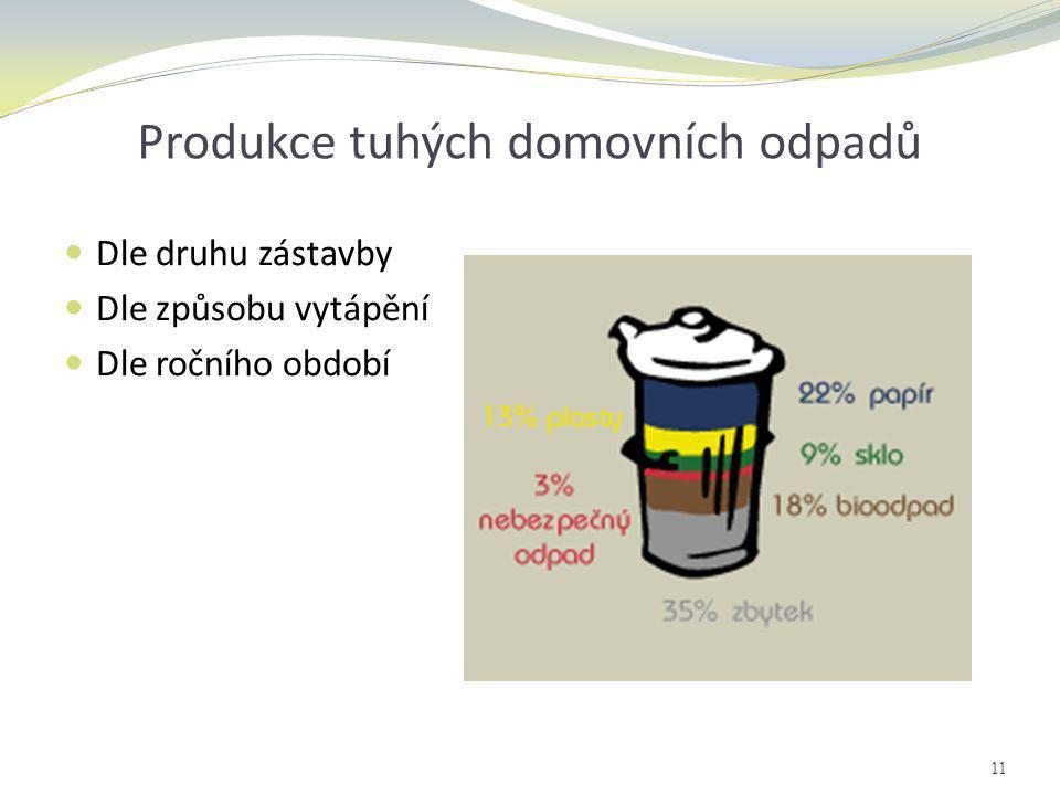 Produkce tuhých domovních odpadů