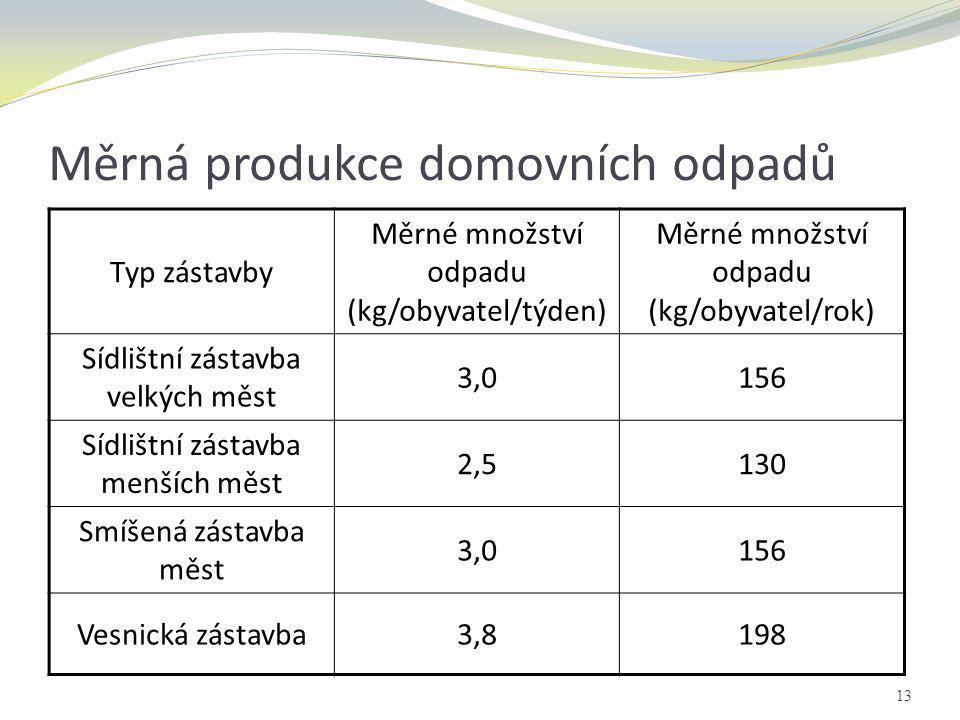 Měrná produkce domovních odpadů