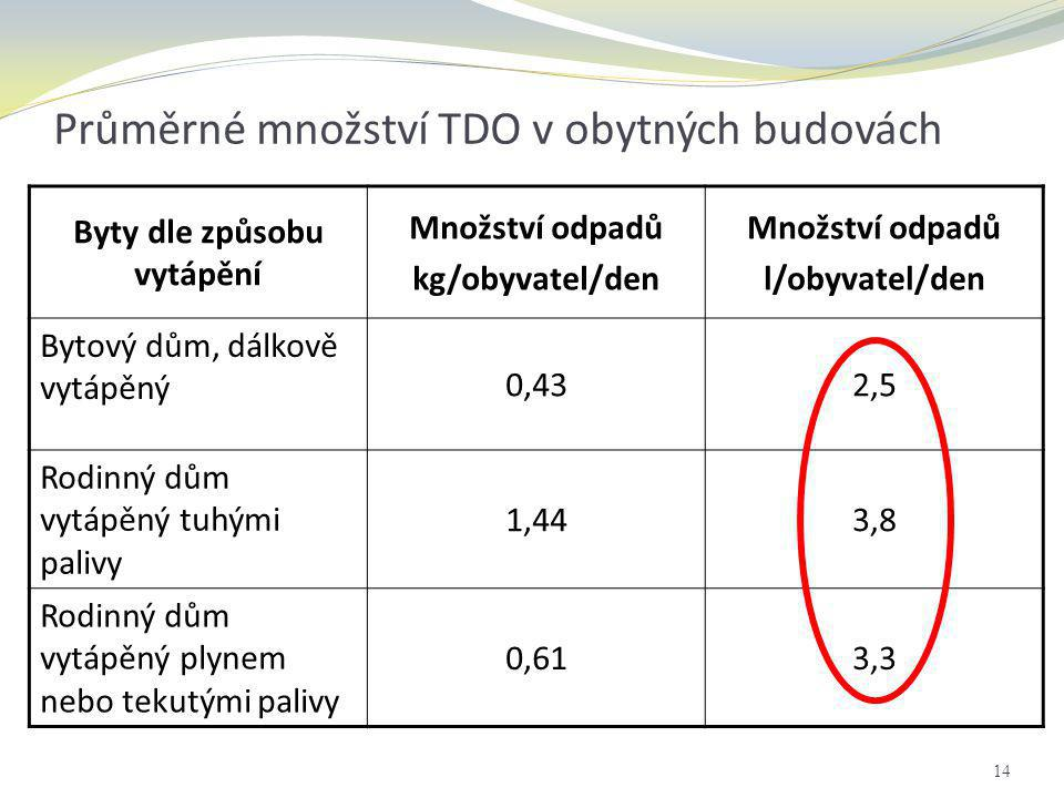 Průměrné množství TDO v obytných budovách
