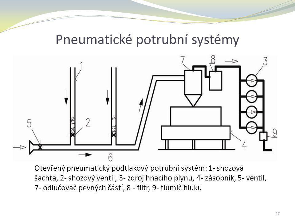 Pneumatické potrubní systémy