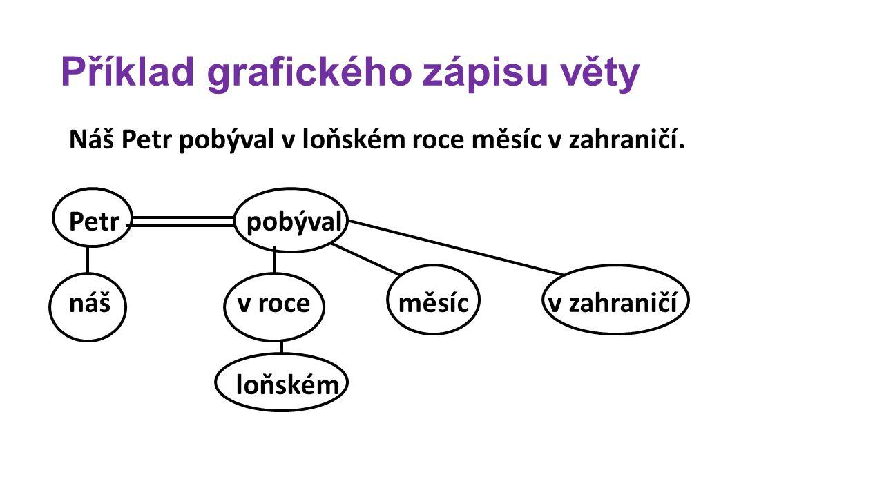 Příklad grafického zápisu věty