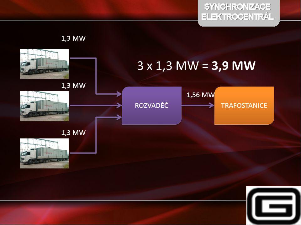 3 x 1,3 MW = 3,9 MW SYNCHRONIZACE ELEKTROCENTRÁL 1,3 MW 1,3 MW