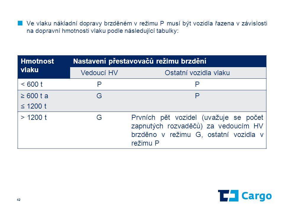 Nastavení přestavovačů režimu brzdění Vedoucí HV Ostatní vozidla vlaku