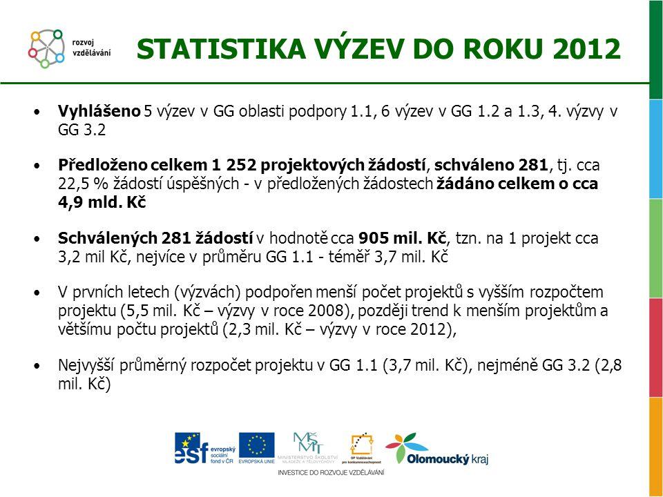 STATISTIKA VÝZEV DO ROKU 2012