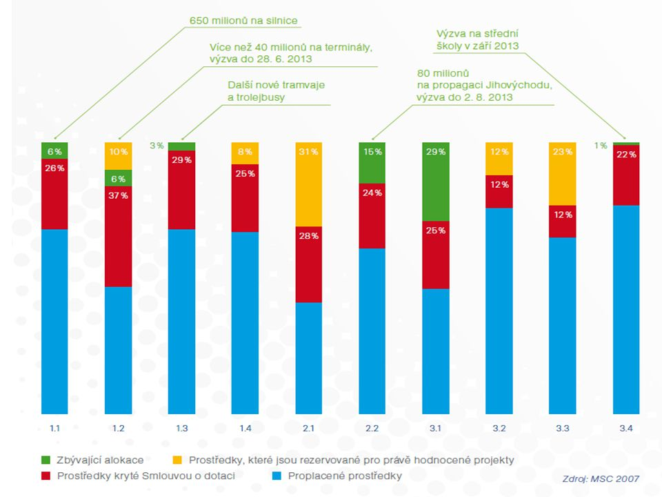 Závěrečné výzvy programového období 2007–2013