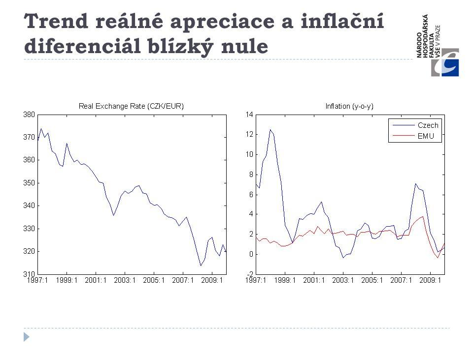 Trend reálné apreciace a inflační diferenciál blízký nule
