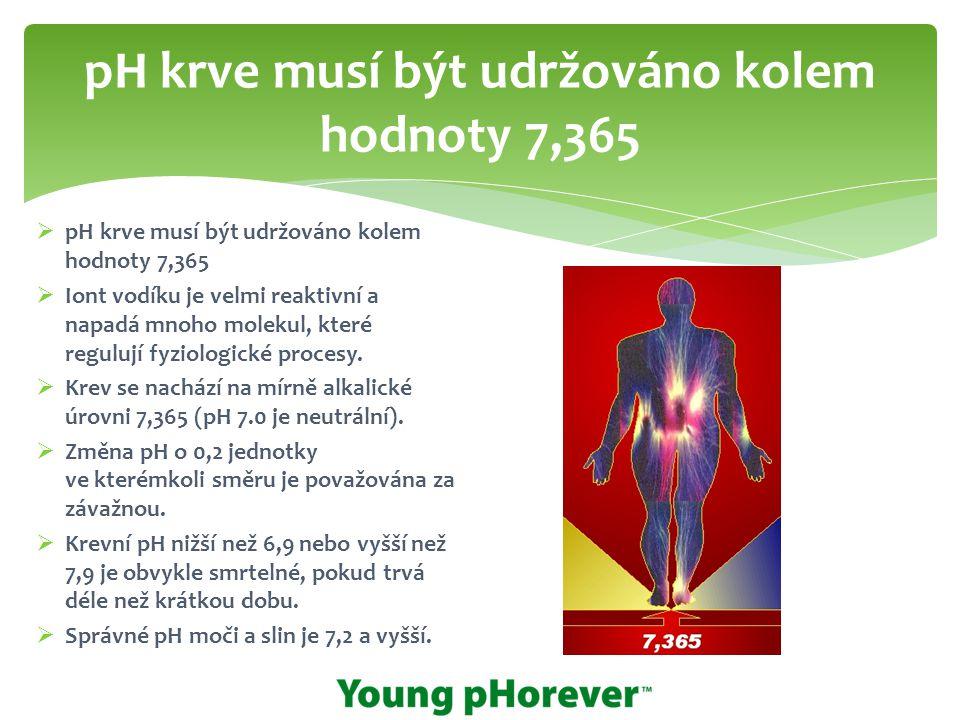 pH krve musí být udržováno kolem hodnoty 7,365