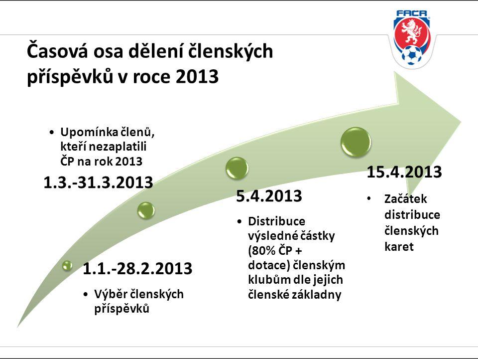 Časová osa dělení členských příspěvků v roce 2013