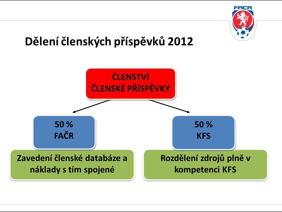 Dělení členských příspěvků 2012