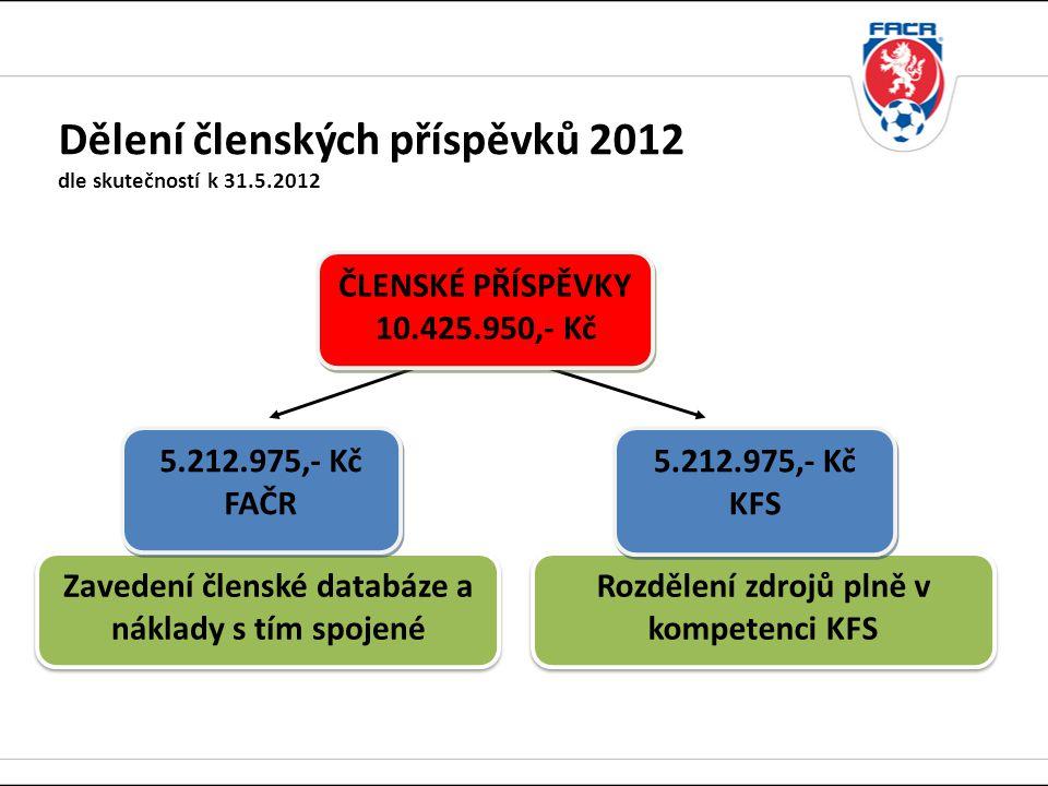 Dělení členských příspěvků 2012 dle skutečností k 31.5.2012