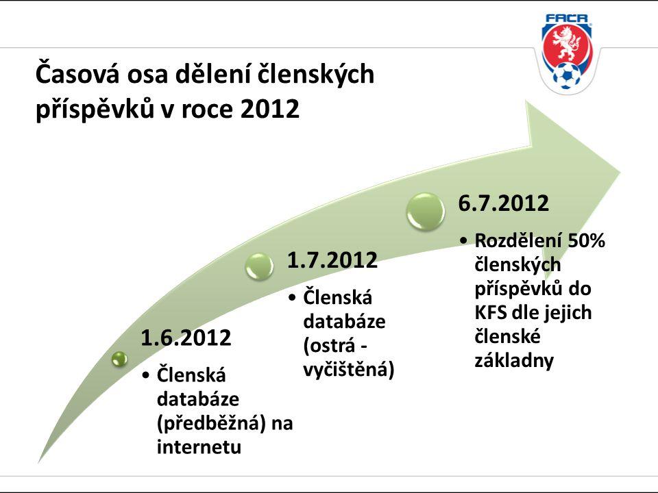 Časová osa dělení členských příspěvků v roce 2012