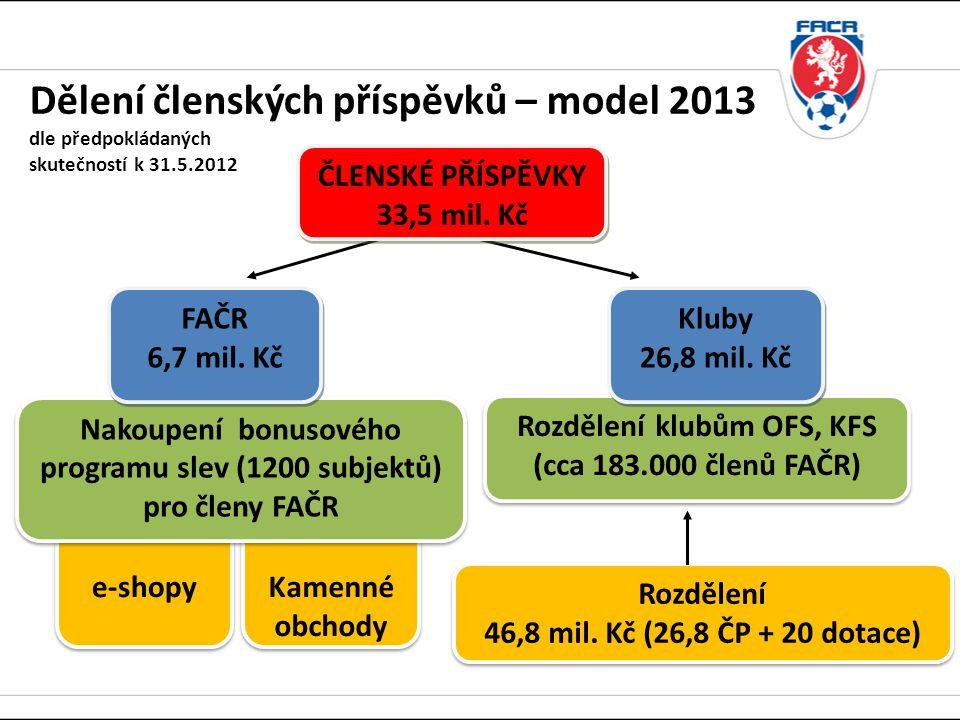 Nakoupení bonusového programu slev (1200 subjektů) pro členy FAČR