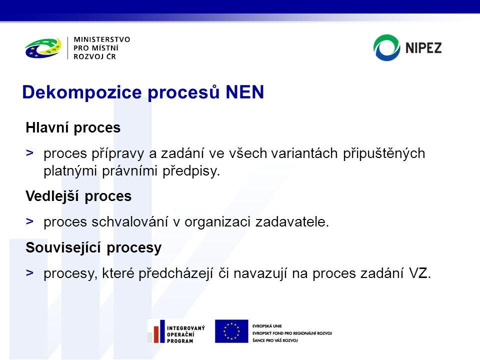 Dekompozice procesů NEN