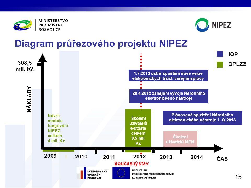 Diagram průřezového projektu NIPEZ