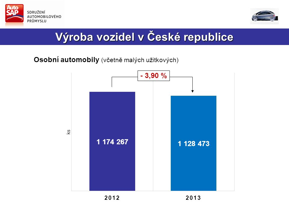 Výroba vozidel v České republice