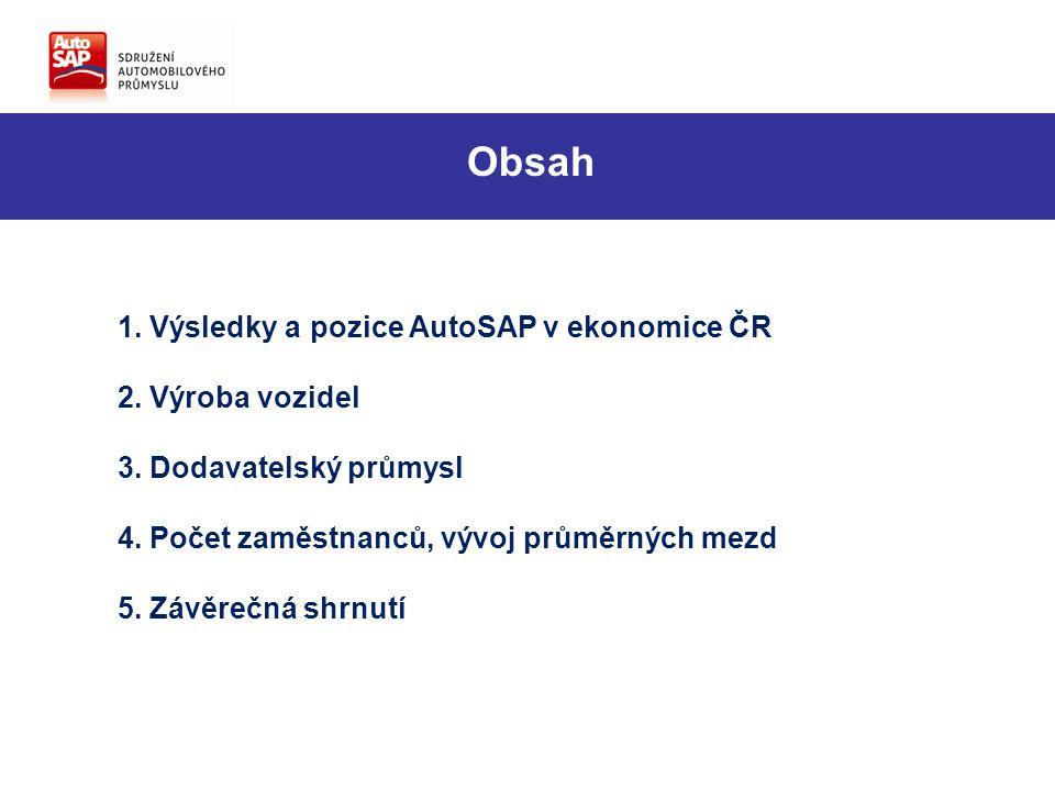 1. Výsledky a pozice AutoSAP v ekonomice ČR 2. Výroba vozidel