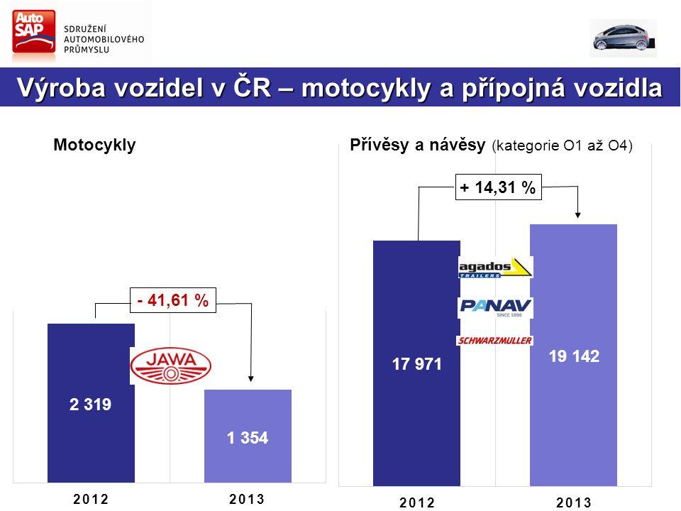 Výroba vozidel v ČR – motocykly a přípojná vozidla