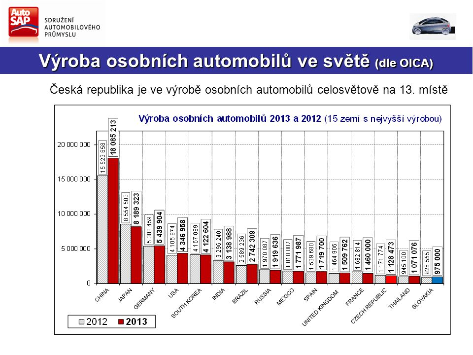 Výroba osobních automobilů ve světě (dle OICA)