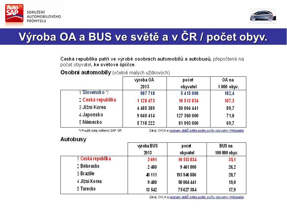 Výroba OA a BUS ve světě a v ČR / počet obyv.