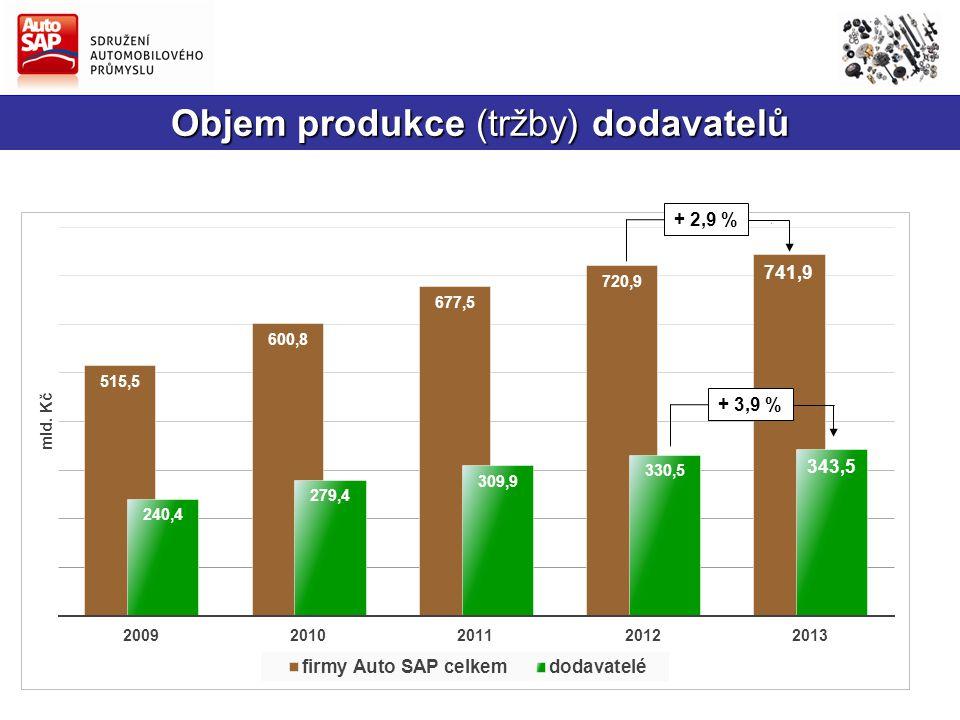 Objem produkce (tržby) dodavatelů