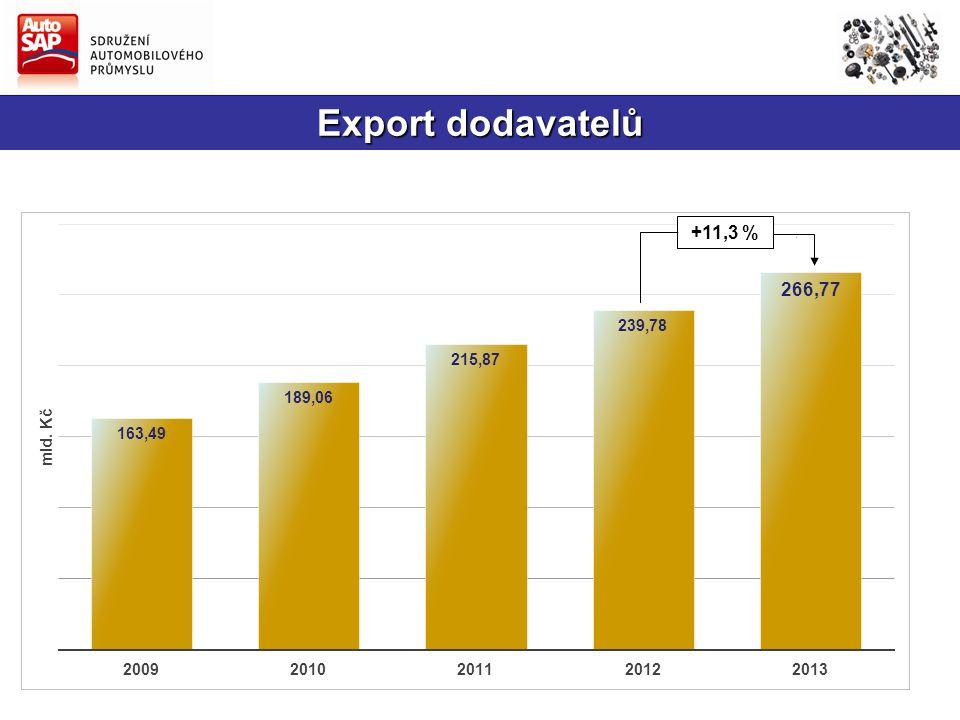 Export dodavatelů +11,3 %