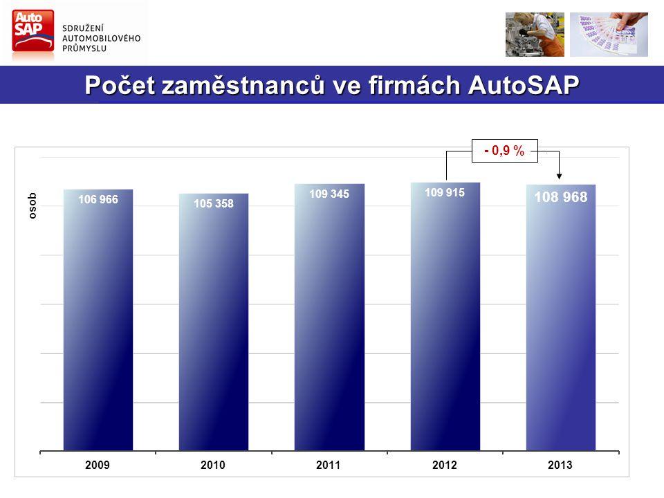 Počet zaměstnanců ve firmách AutoSAP