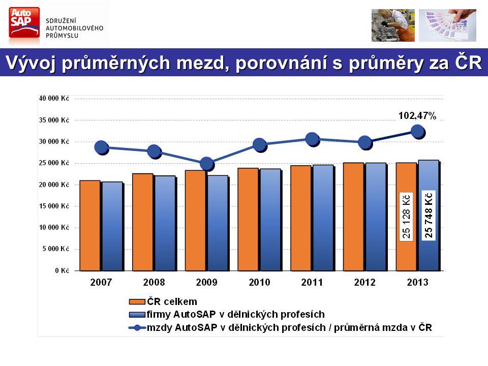 Vývoj průměrných mezd, porovnání s průměry za ČR