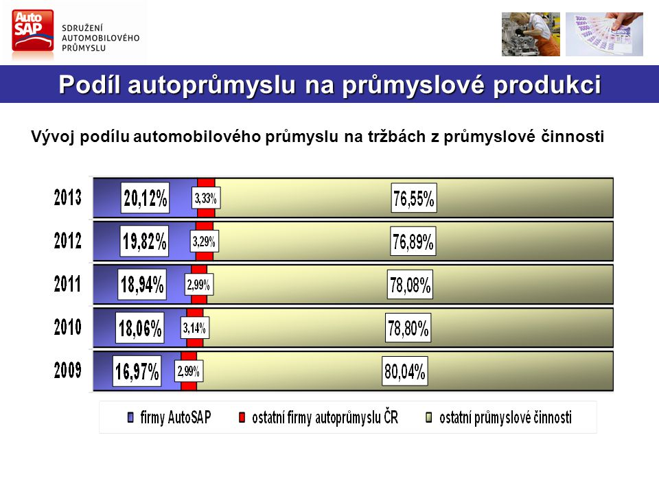 Podíl autoprůmyslu na průmyslové produkci
