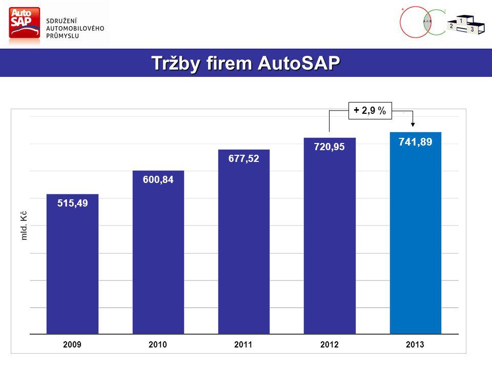 Tržby firem AutoSAP + 2,9 %