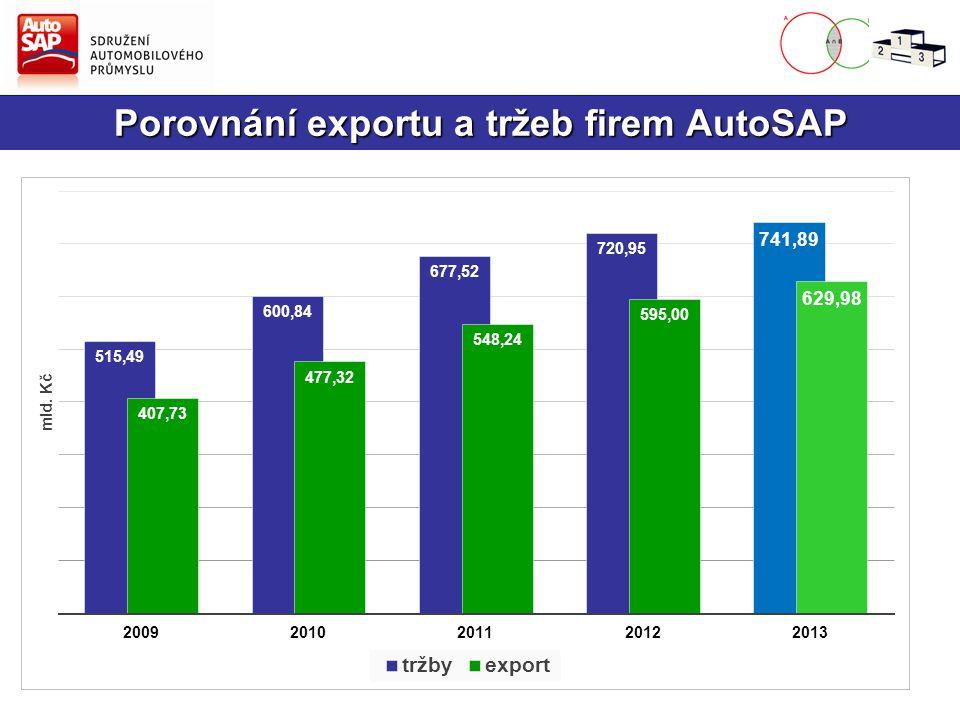 Porovnání exportu a tržeb firem AutoSAP