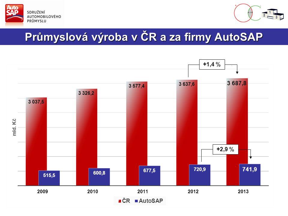 Průmyslová výroba v ČR a za firmy AutoSAP