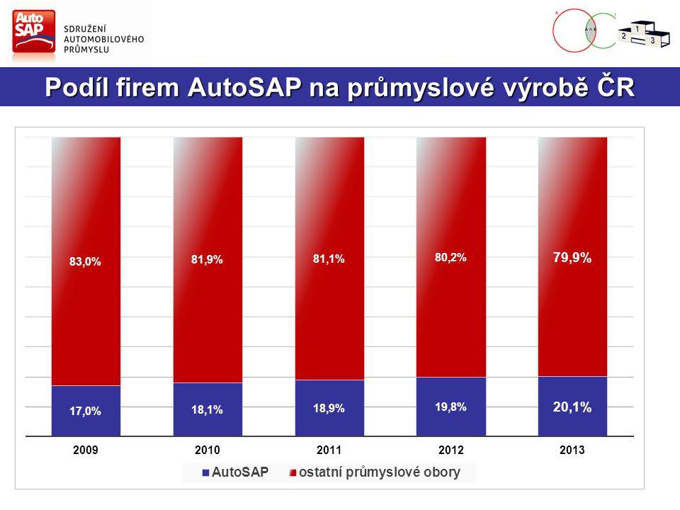 Podíl firem AutoSAP na průmyslové výrobě ČR