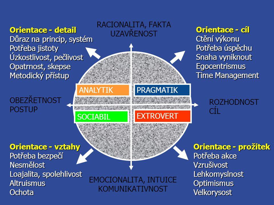 RACIONALITA, FAKTA UZAVŘENOST. Orientace - detail. Důraz na princip, systém. Potřeba jistoty. Úzkostlivost, pečlivost.