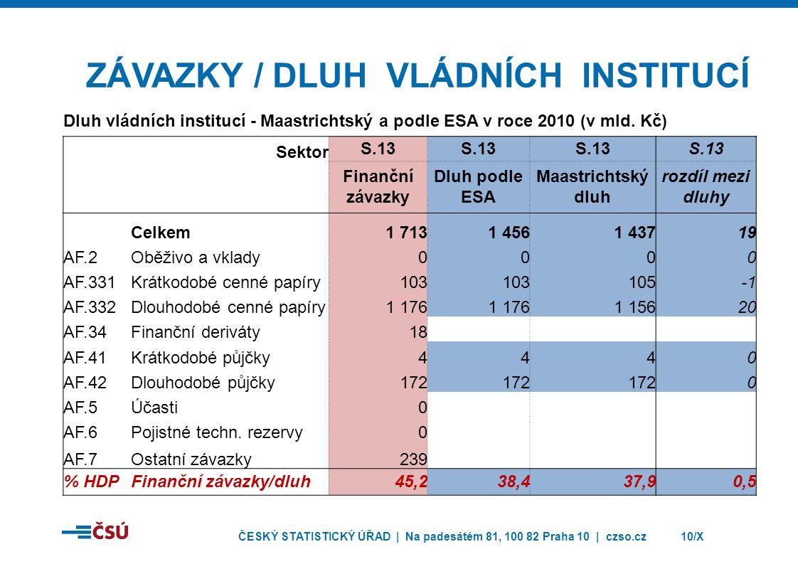 ZÁVAZKY / dluh vládních INSTITUCÍ