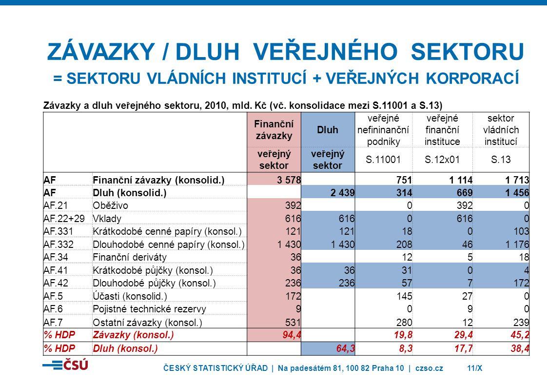 ZÁVAZKY / Dluh veřejného sektoru