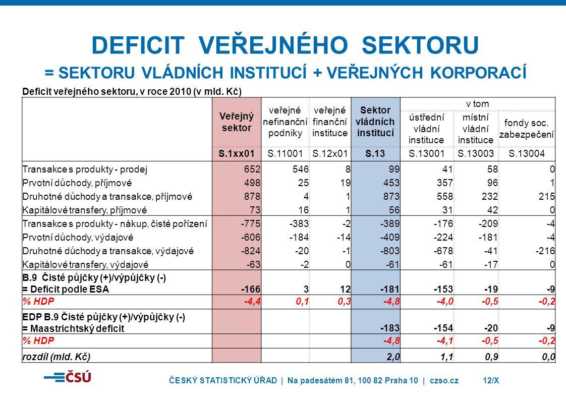 DEFICIT veřejného sektoru