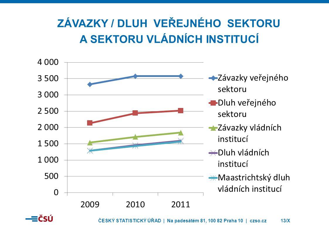 ZÁVAZKY / Dluh veřejného sektoru A sektoru vládních INSTITUCÍ