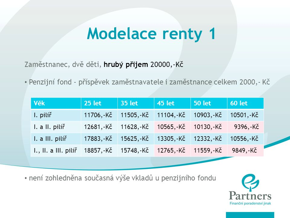 Modelace renty 1 Zaměstnanec, dvě děti, hrubý příjem 20000,-Kč