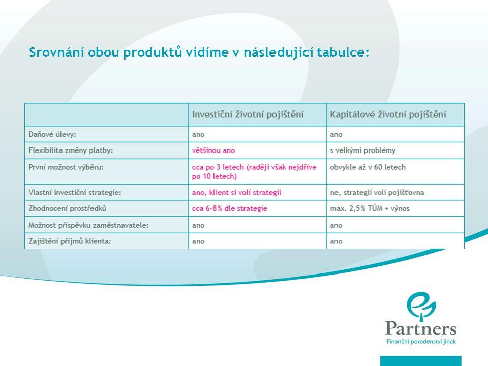 Srovnání obou produktů vidíme v následující tabulce: