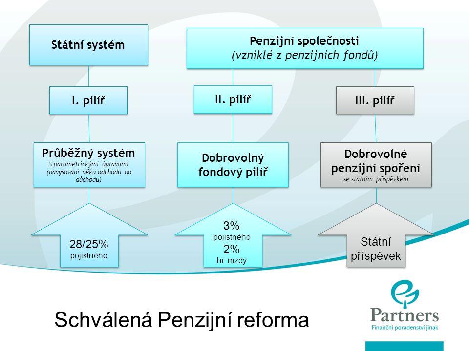 Dobrovolný fondový pilíř Dobrovolné penzijní spoření