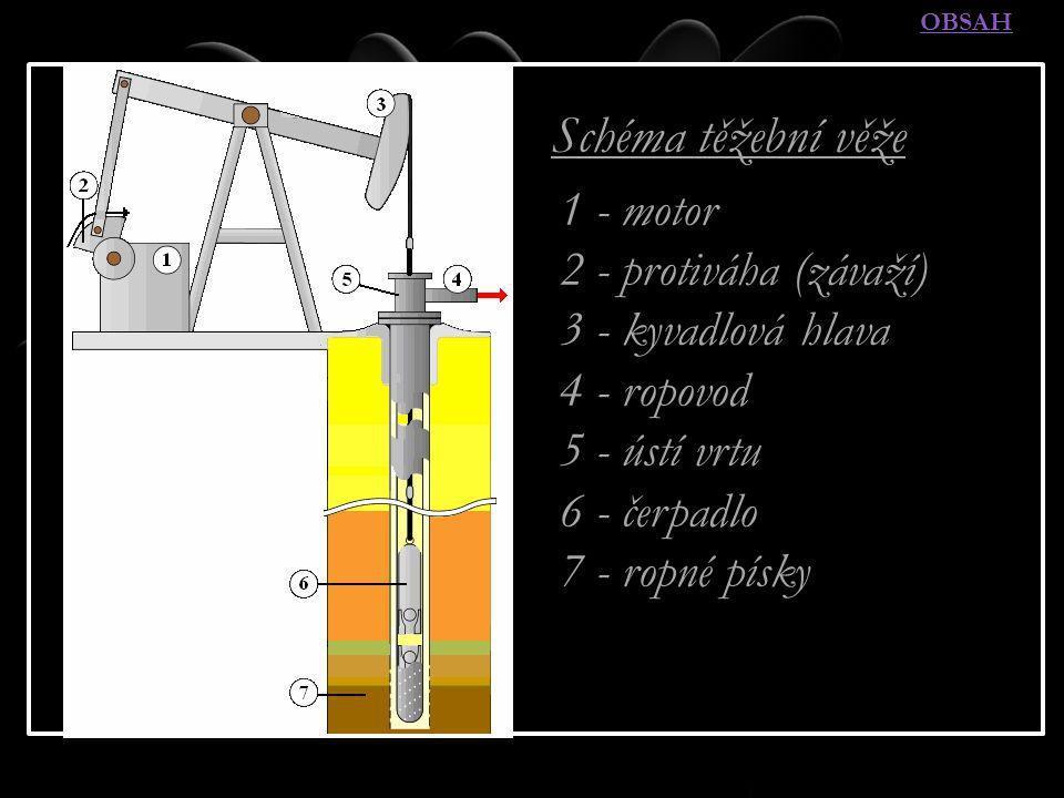 TĚŽBA ROPY - METODY Schéma těžební věže 1 - motor